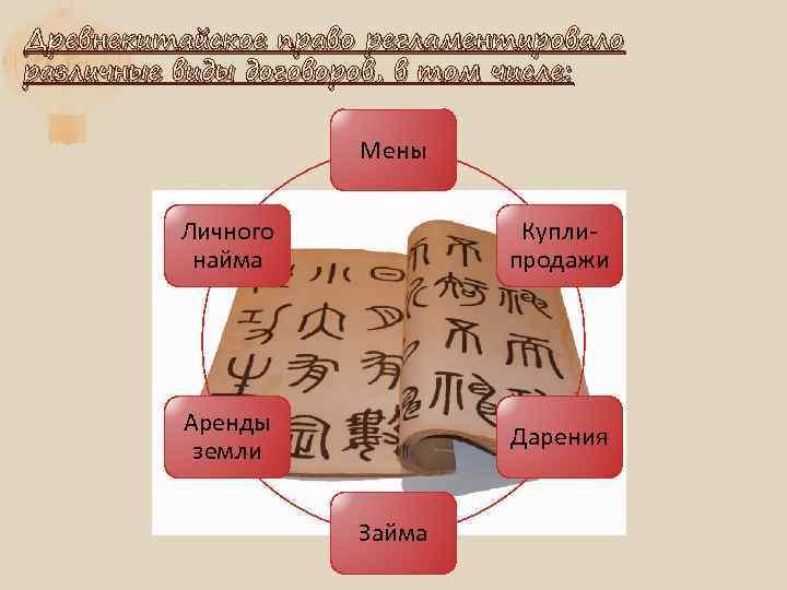 Древнекитайское право регламентировало различные виды договоров, в том числе: Мены Личного найма Куплипродажи Аренды