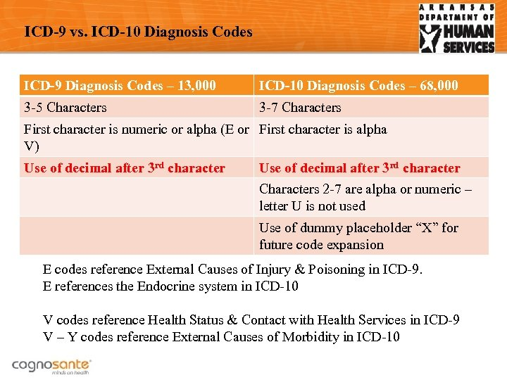 Arkansas DMS ICD-10 Provider Education Series ICD-10 Preparation