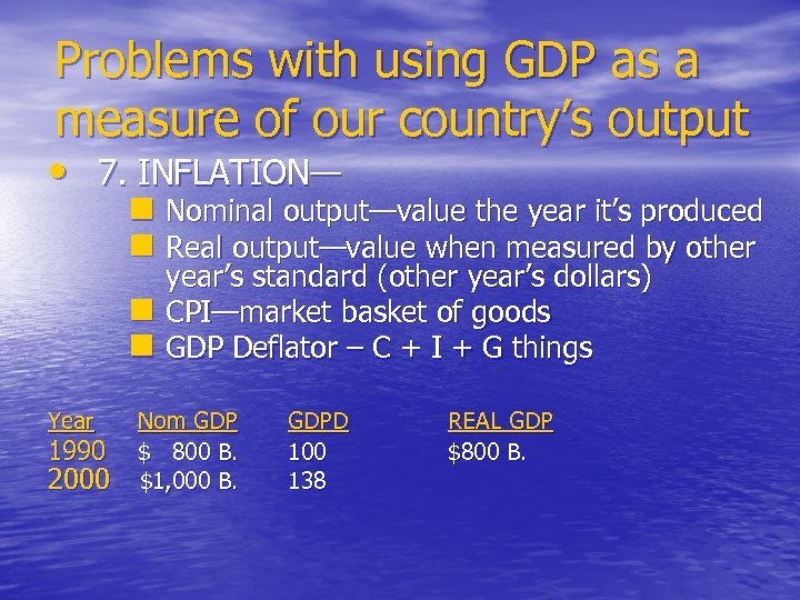 Problems with using GDP as a measure of our country's output • 7. INFLATION—
