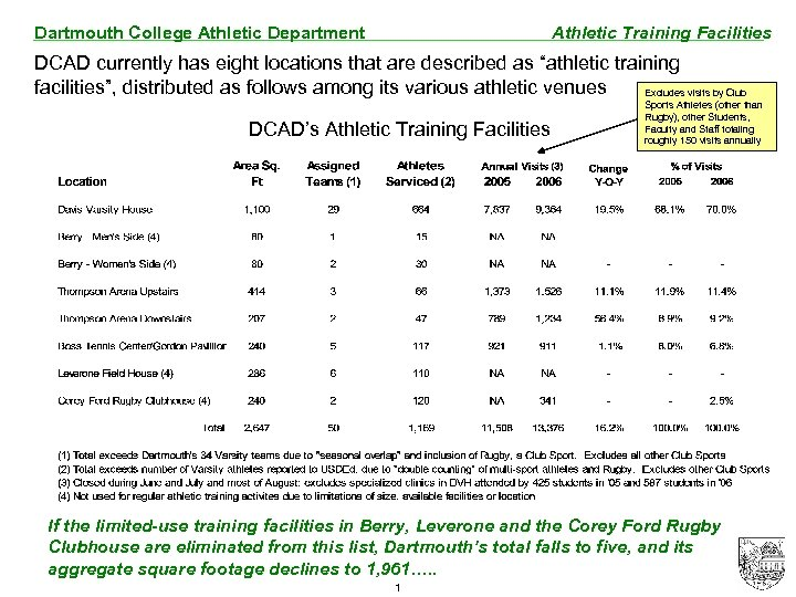 Dartmouth College Athletic Department Athletic Training Facilities DCAD currently has eight locations that are