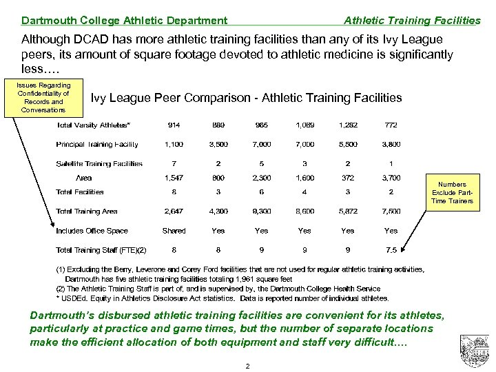 Dartmouth College Athletic Department Athletic Training Facilities Although DCAD has more athletic training facilities