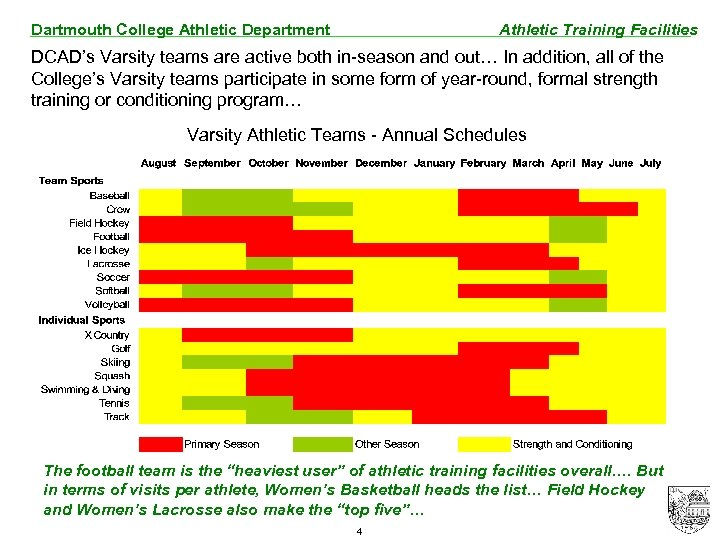 Dartmouth College Athletic Department Athletic Training Facilities DCAD's Varsity teams are active both in-season