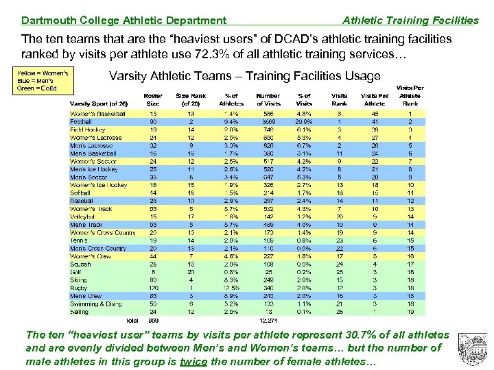 """Dartmouth College Athletic Department Athletic Training Facilities The ten teams that are the """"heaviest"""