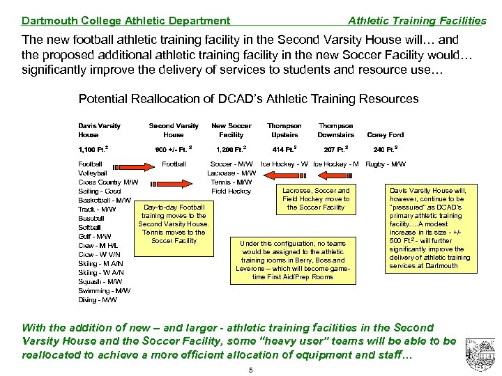 Dartmouth College Athletic Department Athletic Training Facilities The new football athletic training facility in