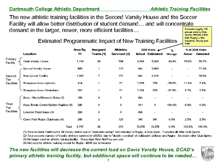 Dartmouth College Athletic Department Athletic Training Facilities The new athletic training facilities in the