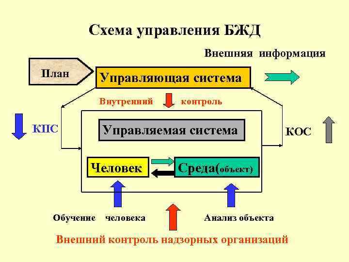 Схема управления БЖД Внешняя информация План Управляющая система Внутренний КПС контроль Управляемая система Человек