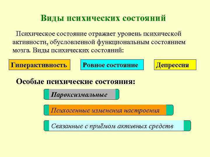 Виды психических состояний Психическое состояние отражает уровень психической активности, обусловленной функциональным состоянием мозга. Виды