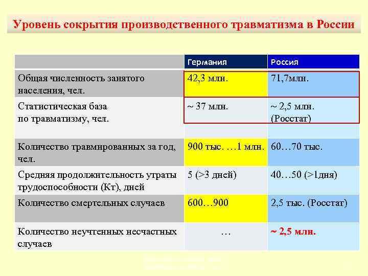Уровень сокрытия производственного травматизма в России Германия Россия Общая численность занятого населения, чел. 42,
