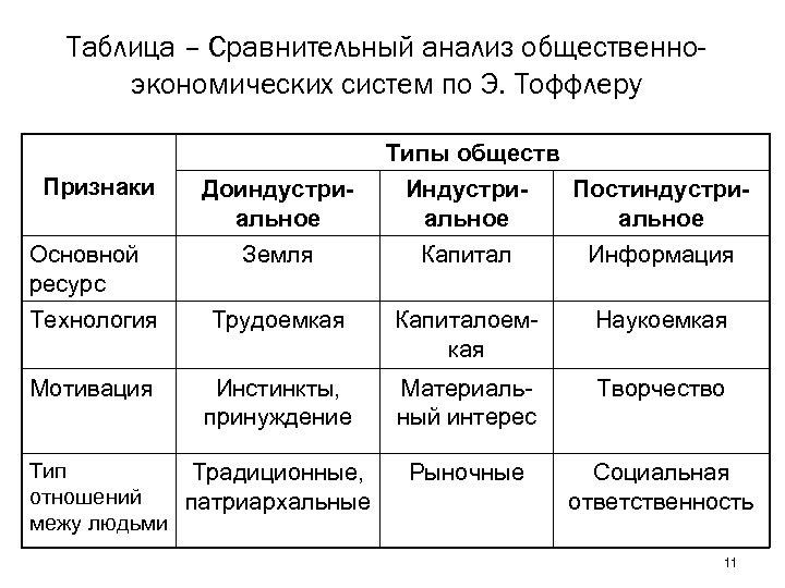 Таблица – Сравнительный анализ общественноэкономических систем по Э. Тоффлеру Типы обществ Признаки Доиндустриальное Индустриальное