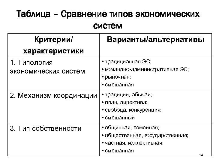 Таблица – Сравнение типов экономических систем Критерии/ характеристики Варианты/альтернативы 1. Типология экономических систем •