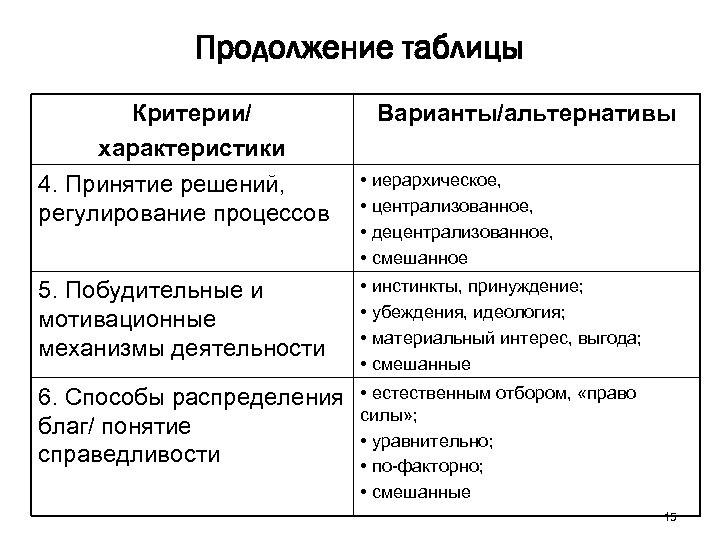 Продолжение таблицы Критерии/ характеристики 4. Принятие решений, регулирование процессов Варианты/альтернативы • иерархическое, • централизованное,