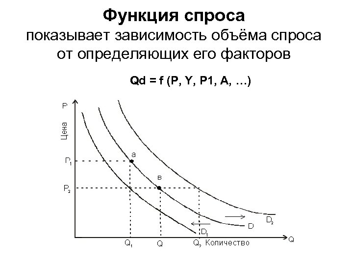 Функция спроса показывает зависимость объёма спроса от определяющих его факторов Qd = f (P,