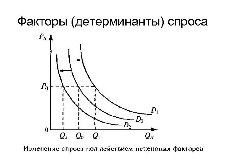 Факторы (детерминанты) спроса