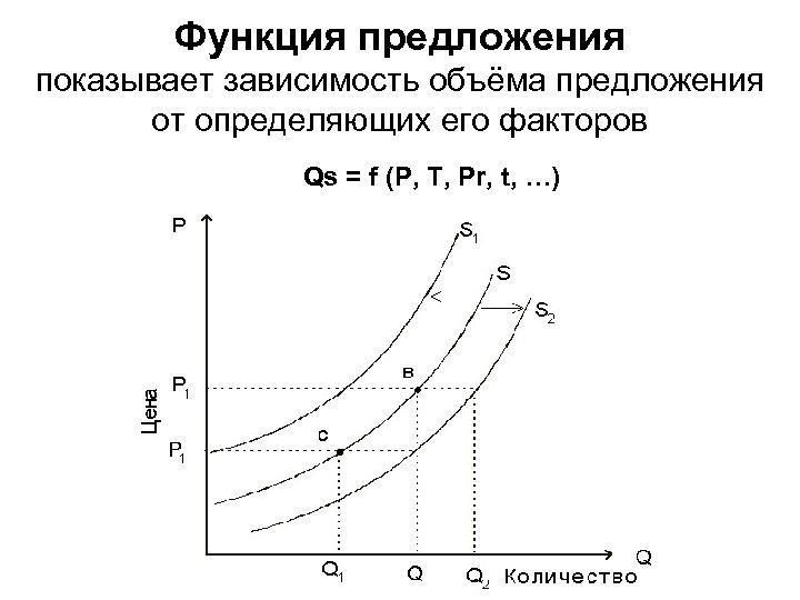Функция предложения показывает зависимость объёма предложения от определяющих его факторов Qs = f (P,