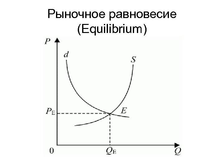 Рыночное равновесие (Equilibrium)