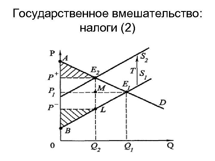 Государственное вмешательство: налоги (2)