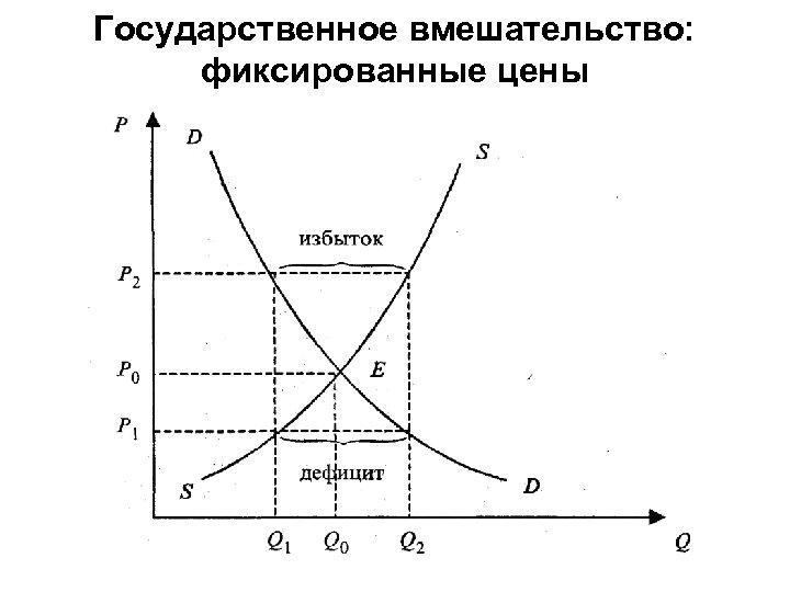 Государственное вмешательство: фиксированные цены