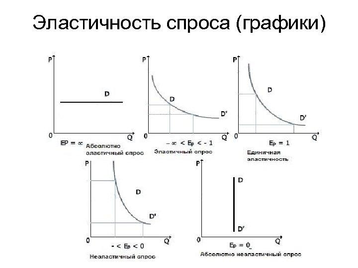Эластичность спроса (графики)