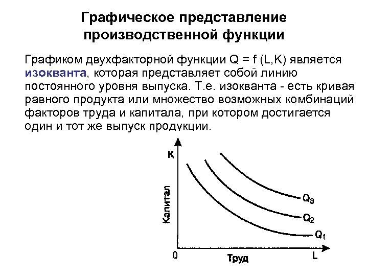 Графическое представление производственной функции Графиком двухфакторной функции Q = f (L, K) является изокванта,