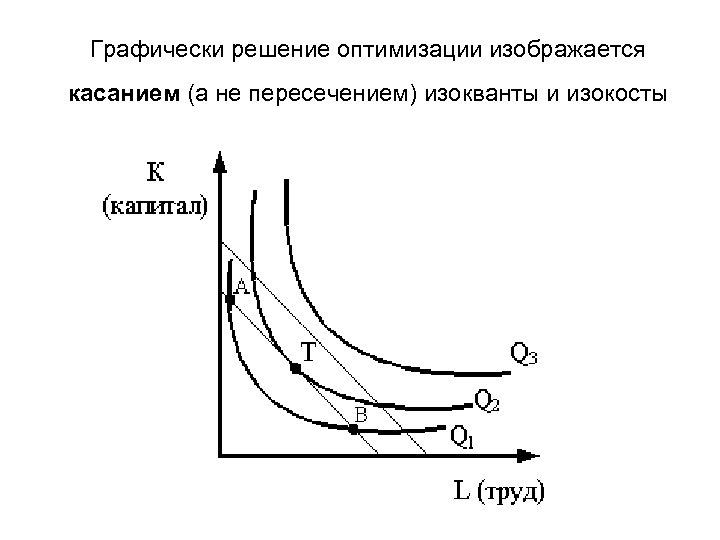 Графически решение оптимизации изображается касанием (а не пересечением) изокванты и изокосты
