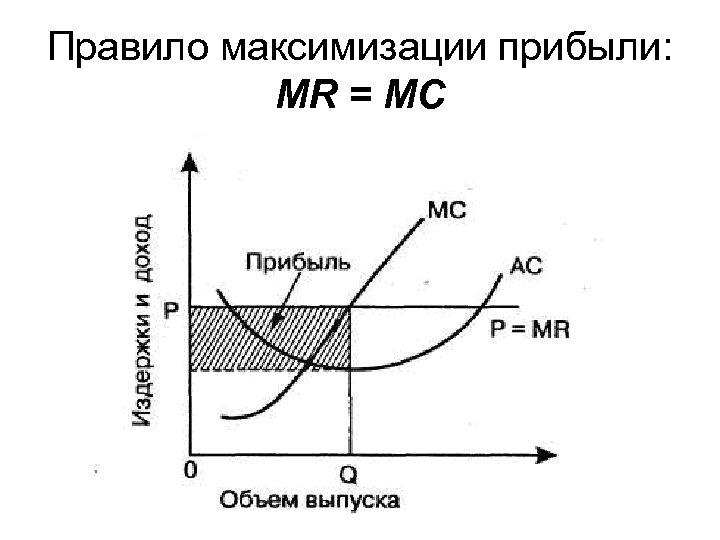 Правило максимизации прибыли: MR = MC