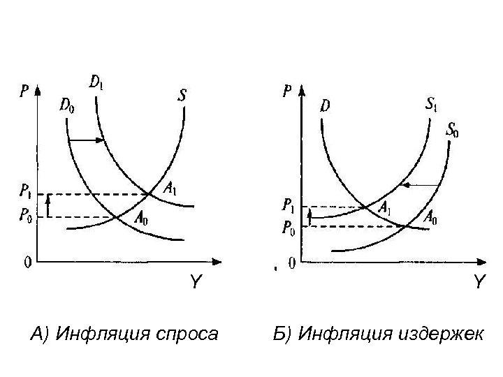 • Y А) Инфляция спроса Б) Инфляция издержек