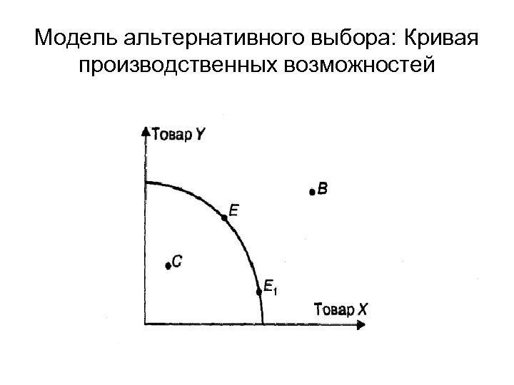 Модель альтернативного выбора: Кривая производственных возможностей