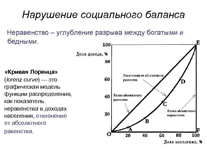 Нарушение социального баланса Неравенство – углубление разрыва между богатыми и бедными. «Кривая Лоренца» (lorenz