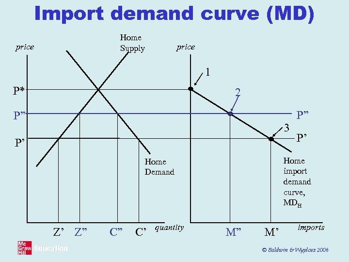 "Import demand curve (MD) Home Supply price 1 P* 2 P"" 3 P' C"""
