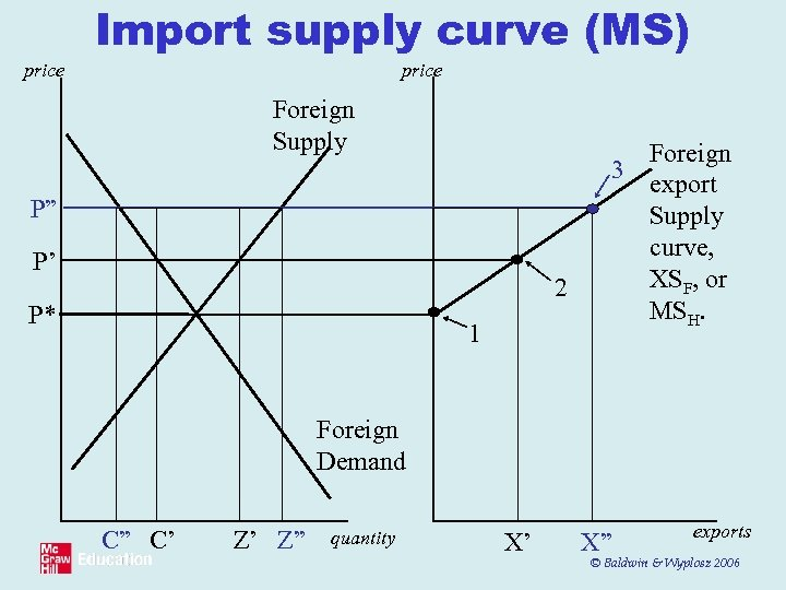 "Import supply curve (MS) price Foreign Supply P"" P' 2 P* 1 Foreign 3"