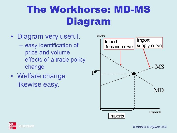 The Workhorse: MD-MS Diagram • Diagram very useful. – easy identification of price and
