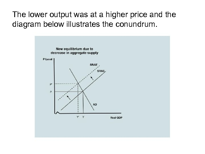 The lower output was at a higher price and the diagram below illustrates the