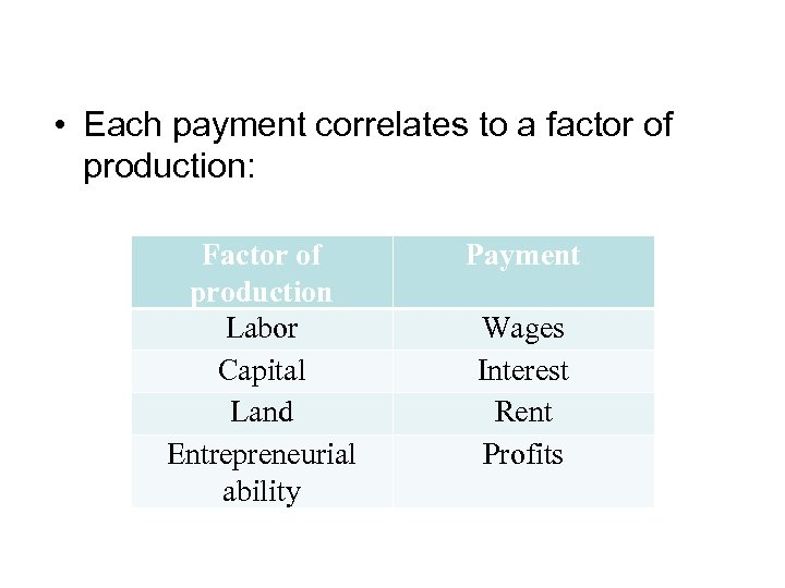 • Each payment correlates to a factor of production: Factor of production Labor