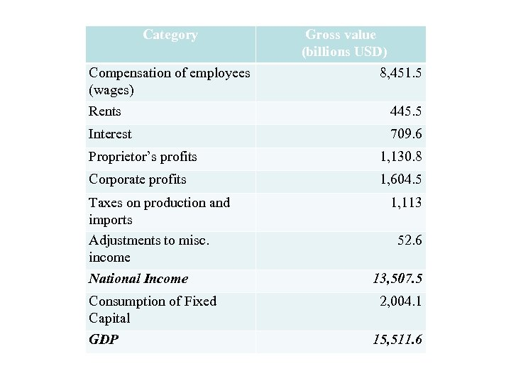 Category Compensation of employees (wages) Rents Interest Gross value (billions USD) 8, 451. 5