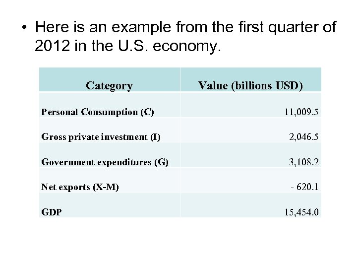 • Here is an example from the first quarter of 2012 in the