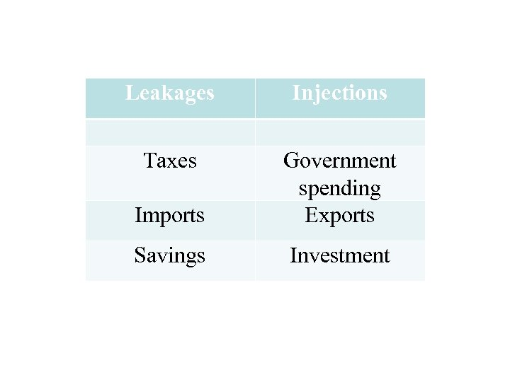 Leakages Injections Taxes Imports Government spending Exports Savings Investment