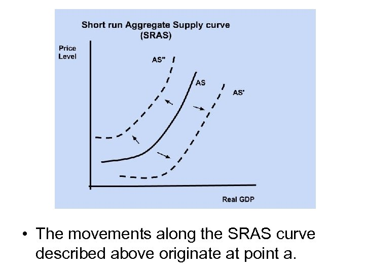 • The movements along the SRAS curve described above originate at point a.