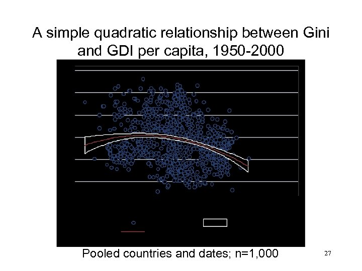 A simple quadratic relationship between Gini and GDI per capita, 1950 -2000 Pooled countries