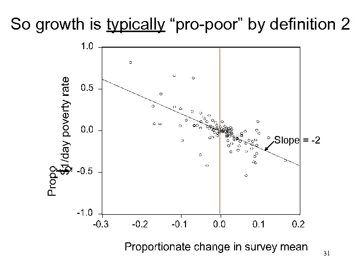 "So growth is typically ""pro-poor"" by definition 2 Slope = -2 31"