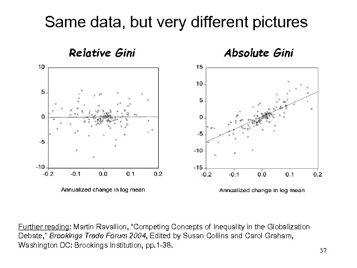 Same data, but very different pictures Relative Gini Absolute Gini Further reading: Martin Ravallion,