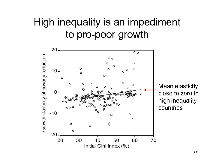 High inequality is an impediment to pro-poor growth Mean elasticity close to zero in