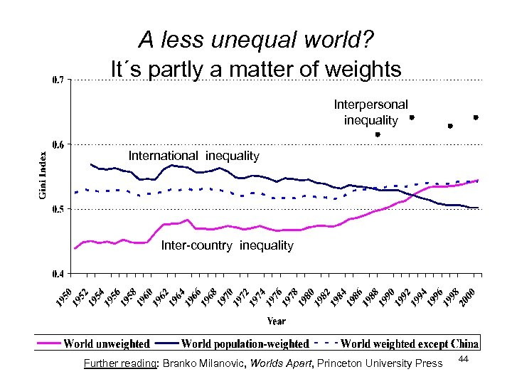 A less unequal world? It´s partly a matter of weights Interpersonal inequality International inequality