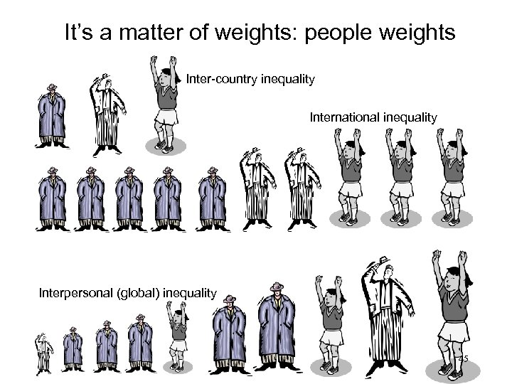 It's a matter of weights: people weights Inter-country inequality International inequality Interpersonal (global) inequality
