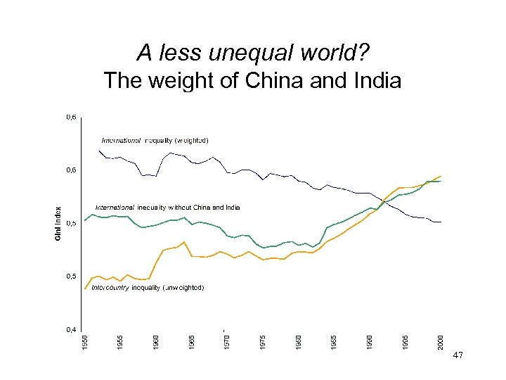 A less unequal world? The weight of China and India 47