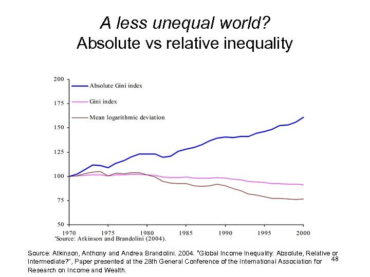 A less unequal world? Absolute vs relative inequality Source: Atkinson, Anthony and Andrea Brandolini.