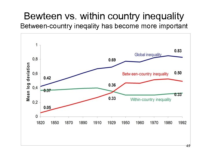 Bewteen vs. within country inequality Between-country ineqality has become more important 49