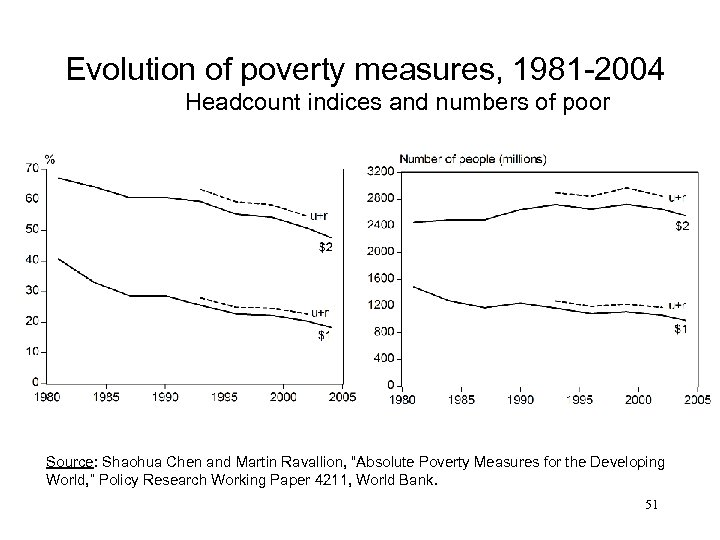 Evolution of poverty measures, 1981 -2004 Headcount indices and numbers of poor Source: Shaohua
