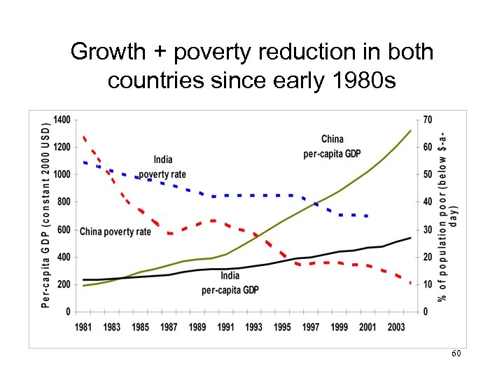 Growth + poverty reduction in both countries since early 1980 s 60