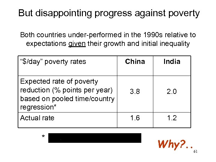 But disappointing progress against poverty Both countries under-performed in the 1990 s relative