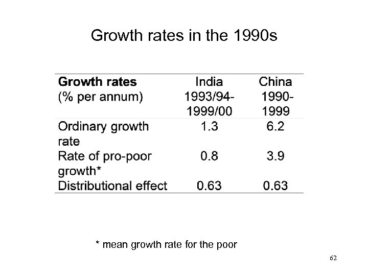 Growth rates in the 1990 s * mean growth rate for the poor 62